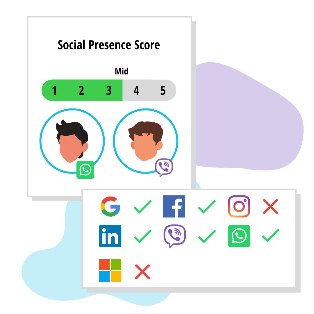 FinScore_Social Presence Score