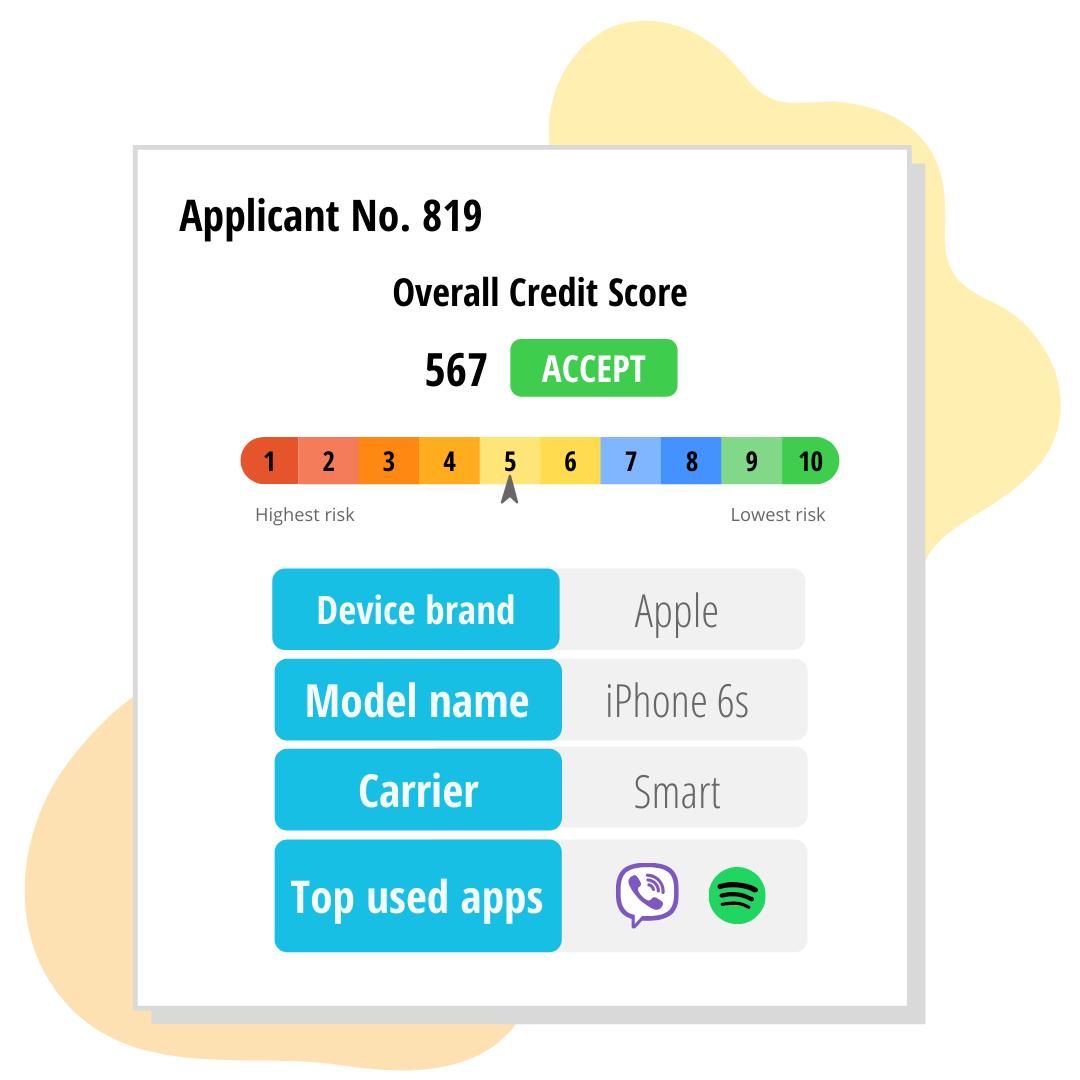 FinScore_5bandDevice Data Credit Score