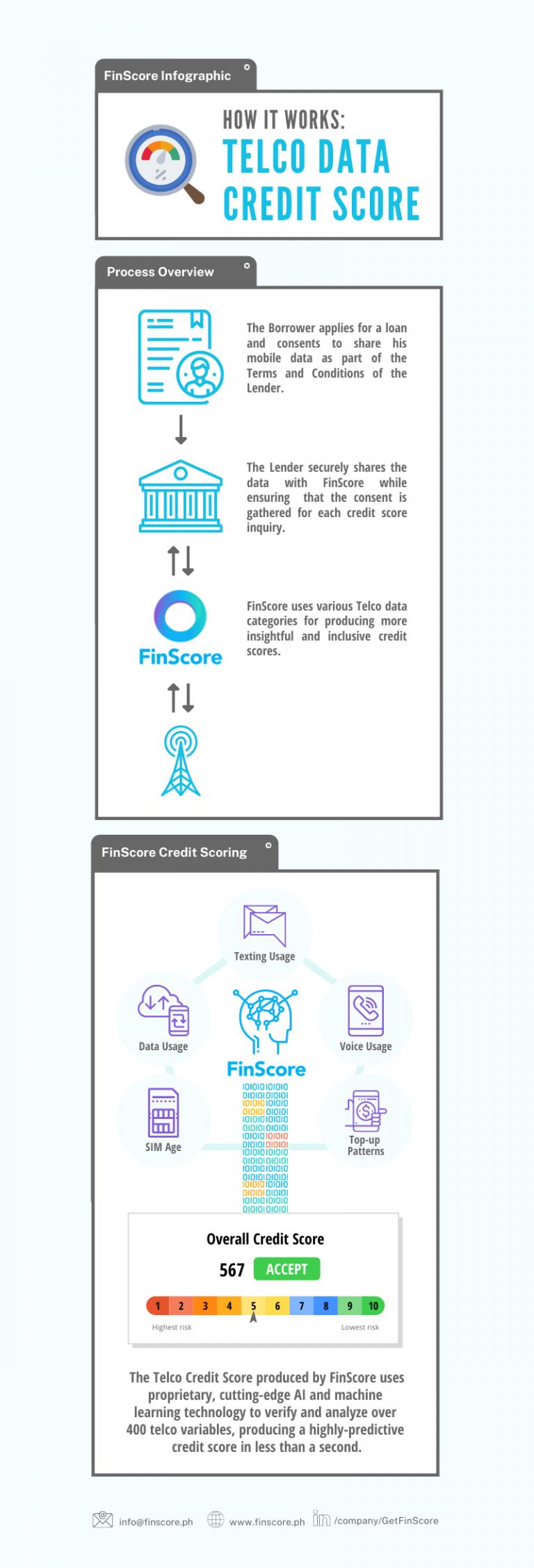 FinScore Infographic_How Alternative Data Credit Scoring Works