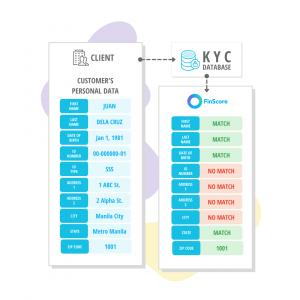 KYC Base Check